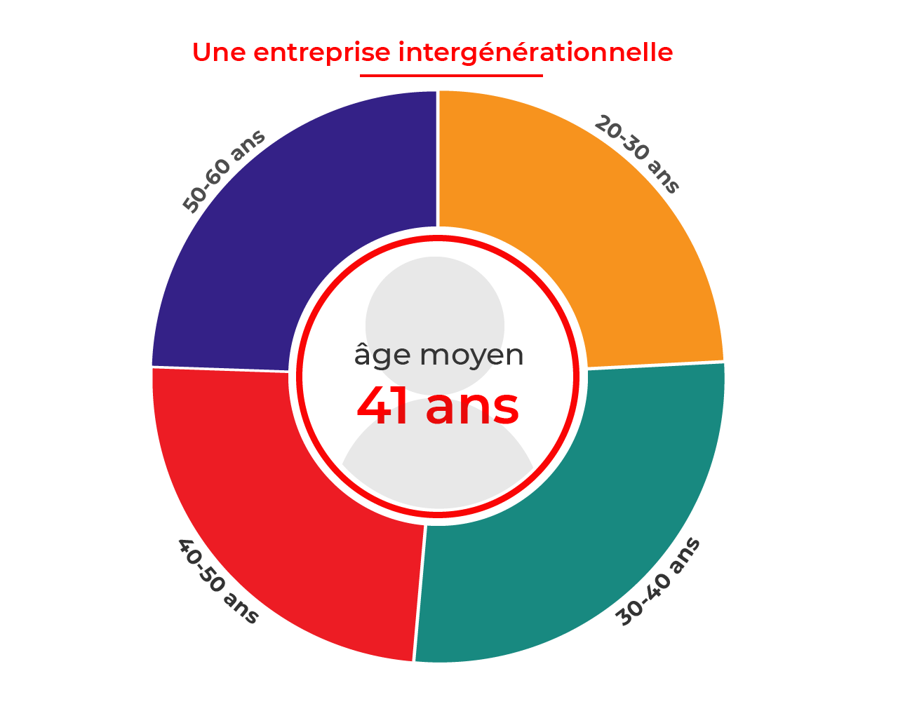 age moyen collaborateurs thiot ingenierie