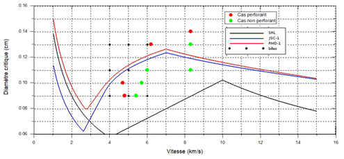 Representing experimental results according to the diameter and speed of the ballpoint